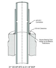 Gigabit Connector on Gb Tubulars Company History